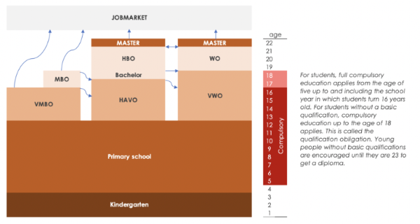 dutch education system explained